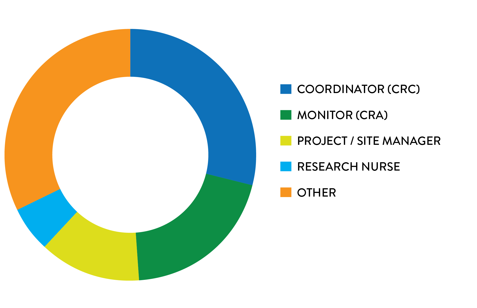 ACRP Members by Primary Role
