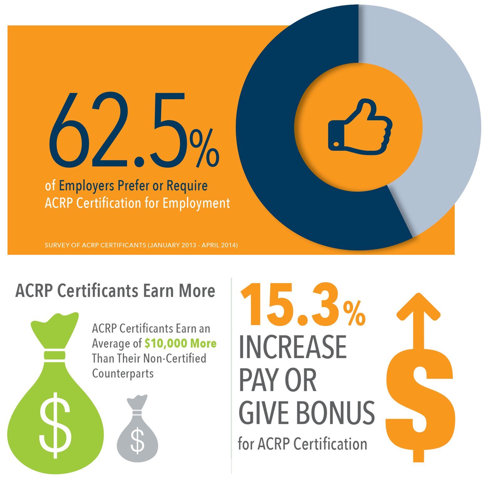 ACRP Certificants Earn More